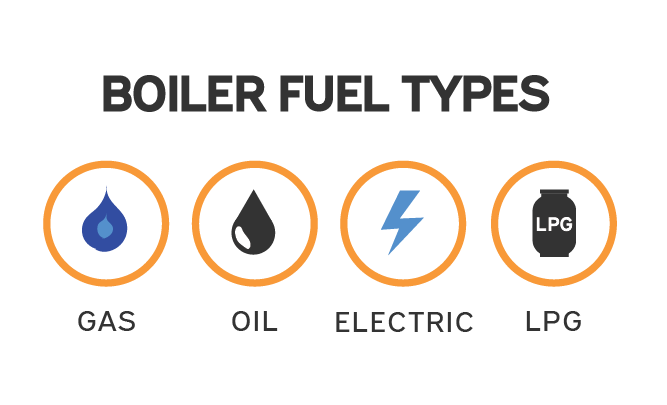 Boiler Fuel Types Gas Oil Electric LPG